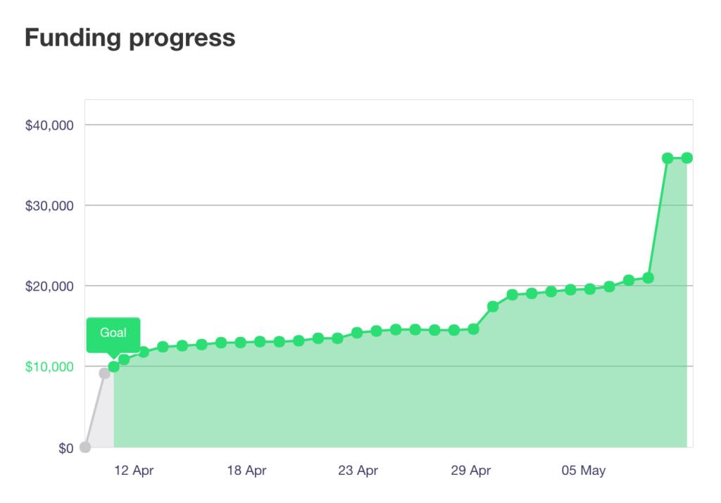 Kickstarter Fundraising Timeline