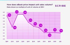 How does eBook price impact unit sales volume? graphic