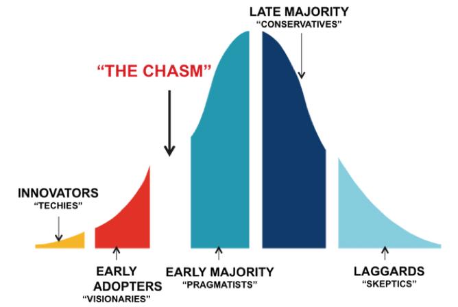 late-majority